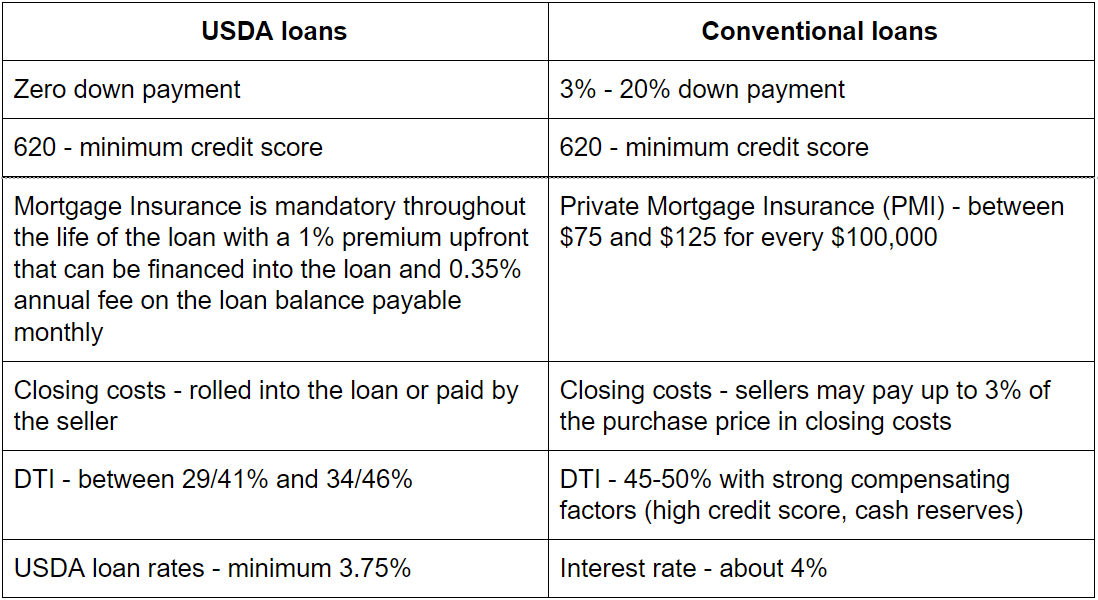 pros and cons of usda loans vs conventional loans