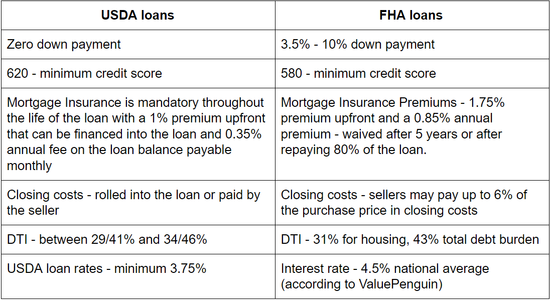 pros and cons of usda loans vs fha loans
