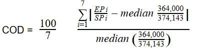 coefficient of dispersion formula 2